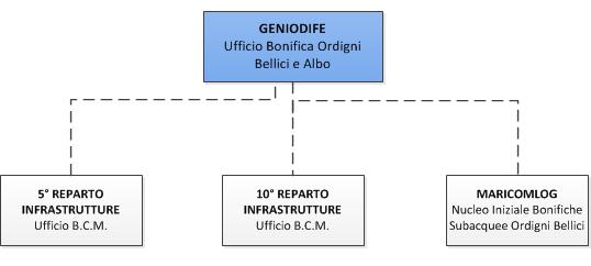 GENIODIFE_Organi_periferici